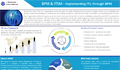 BPM and ITIL Integration