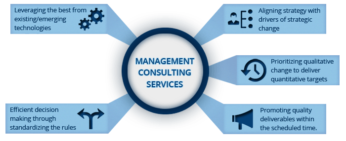 Management Consulting Services : Leading business management consulting company