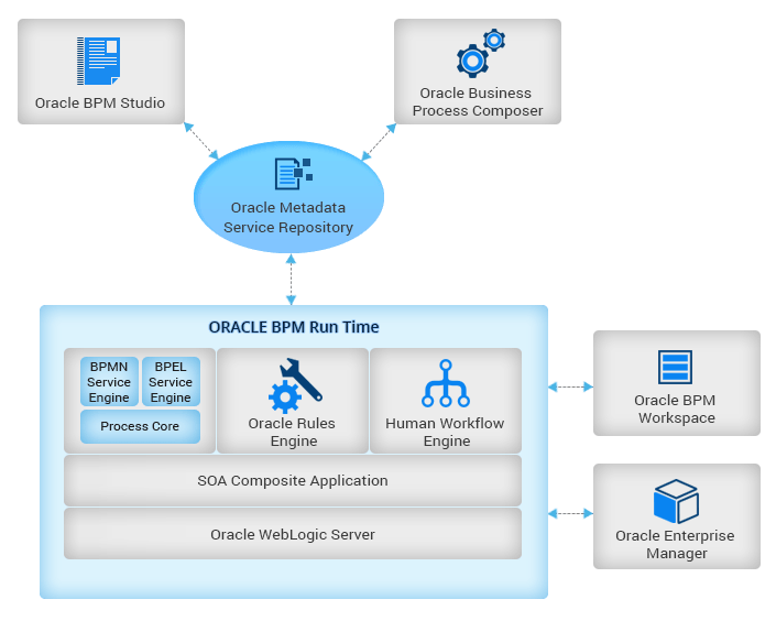 Oracle BPM Services