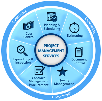 Leading Project Management Service Providers